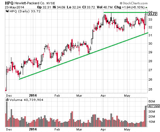 Hewlett-Packard (NYSE:HPQ) has been in an uptrend since late 2012, and consolidating below $34 since the start of April.