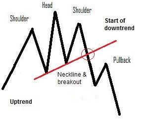 head and shoulders graf