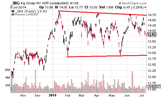ING moved between resistance and support