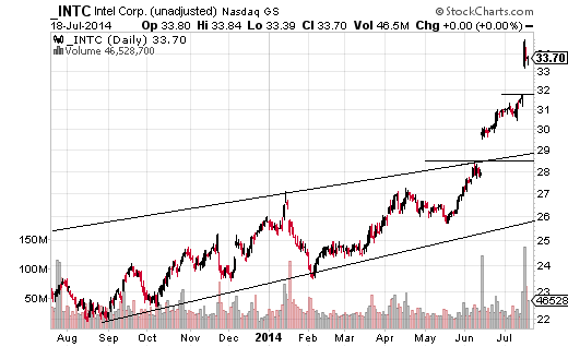Intel Corporation (Nasdaq:INTC) was trending in a consistent channel higher from late 2012 until June 2014.