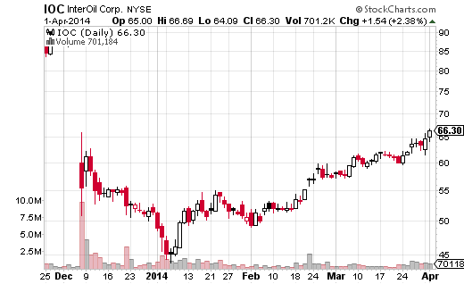 InterOil Corp (NYSE:IOC) has been range-bound since 2010, covering a wide area between $106.44 and $31.18.