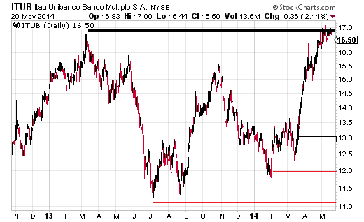 The rally in March and April pushed Banco Itau (NYSE:ITUB) above the November high indicating the bullish potential of the stock.