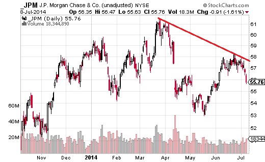 JPM moved lower