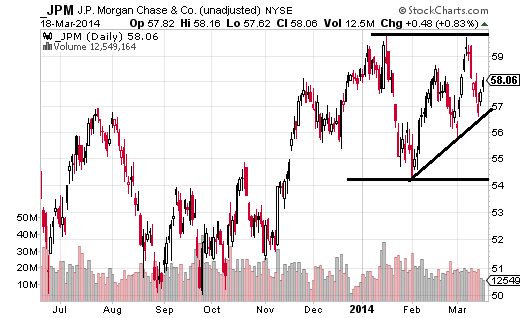 JPMorgan Chase (NYSE:JPM) is just about flat YTD, which ranks third among these four banks.