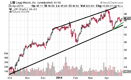 Legg Mason (NYSE:LM) has a nice trend going since October.