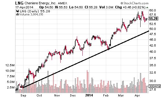 Cheniere Energy (NYSE:LNG) is in a strong uptrend since September, with the price consolidating in a range between $59.39 and $50.91 in April.
