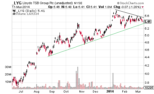 Lloyds Banking (NYSE:LYG) has formed a triangle pattern as it consolidates between the recent high at $5.76 and the upward trendline intersecting near $5.30.