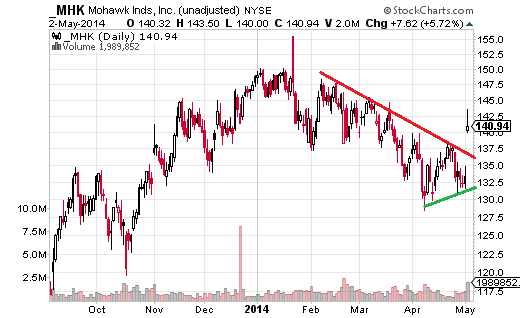 Mohawk Industries (NYSE:MHK) broke above its short-term downward trendline on May 2 as the stock jumped 5.75%.