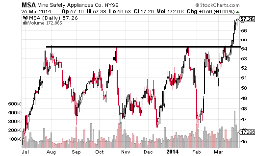 Mine Safety Appliances (NYSE:MSA) has formed well defined resistance between $55 and $$54.55.