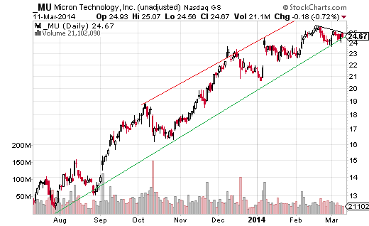 Micron Technologies (Nasdaq:MU) has been moving in a trend channel since August, and is currently testing the low near $24.