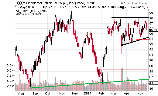 Occidental Petroleum (NYSE:OXY) has been pushing at $98 since February, but can't close above it (unadjusted).