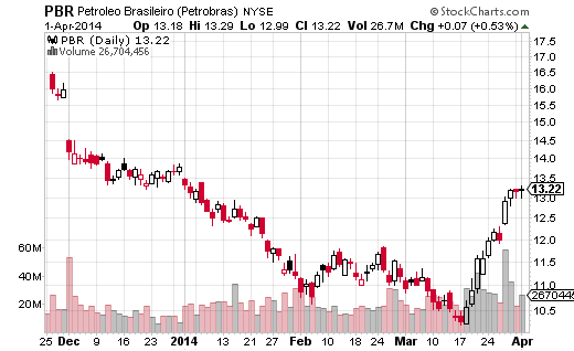Petroleo Brasilerio (NYSE:PBR) is a in a multi-year downtrend, but has seen a strong rally in the last half of March.