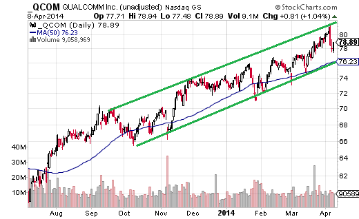 Qualcomm (Nasdaq:QCOM) is currently near the middle of the its channel, but short-term momentum is down, signaling the price could soon test the channel bottom.