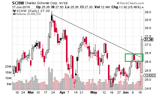 Charles Schwab (NYSE:SCHW) jumped 5.49% on June 17 following a Senate hearing on high frequency trading.