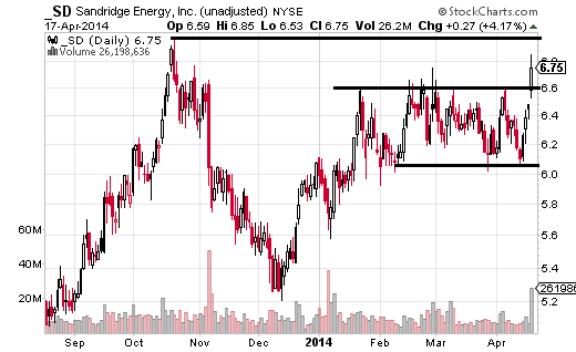 SandRidge Energy (NYSE:SD) surged 4.17% on April 17, and closed above a short-term range signaling another advance.