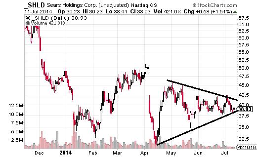 SHLD triangle