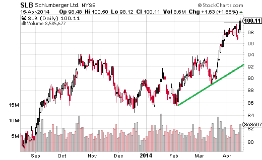 Schlumberger (NYSE:SLB) cleared major resistance at $96 recently, as the price was able surpass the 2011 highs.