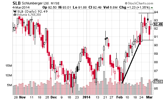 Schlumberger (NYSE:SLB) fell off its October high of $94.91, but following a bottom in December, the price is has been making higher lows and higher swing highs.