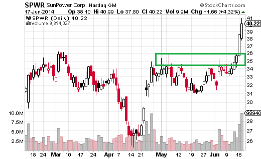 SunPower (Nasdaq:SPWR) was in a range since November 2013.