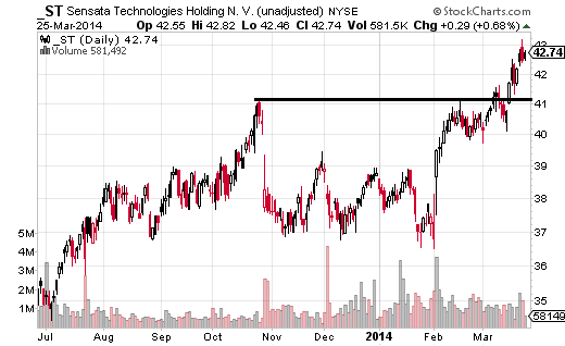 Sensata Technologies (NYSE:ST) had a well defined resistance level, as the price reached $41.09 and $41.13 on moves higher in October and February.