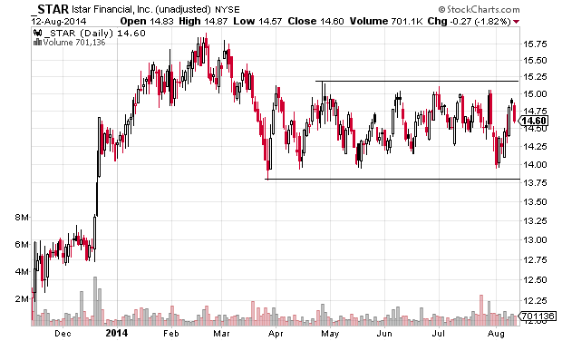 watch for a breakout for STAR