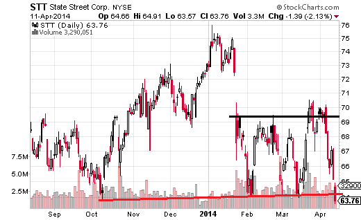 State Street (NYSE:STT) finished down 6.58% last week, but more notably broke through support on a major topping pattern.