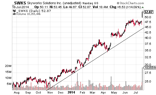 Skyworks Solutions (Nasdaq:SWKS) has had a parabolic rise in 2014 after breaking out of a multi-year triangle pattern in late 2013.