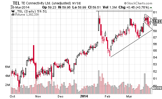 Tyco Connectivity (NYSE:TEL) has been trending very strong for the last year and half, and is currently trading just below the 52-week  high of $61.14.