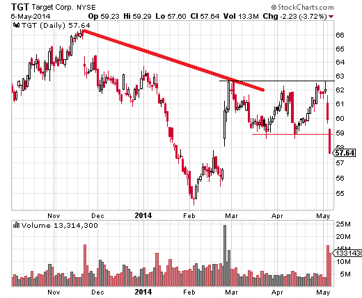 Target (NYSE:TGT) is also in a downtrend since the summer of 2013, and broke aggressively below support in the $59 region on May 6.