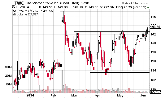 Time Warner Cable (NYSE:TWC) has been struggling to get above the $143 area since March.