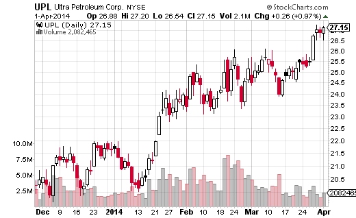 Ultra Petroleum (NYSE:UPL) is in a long-term down trend, but has formed a saucer bottom on the weekly chart as it pushes higher--gaining 7.48% over the last week.