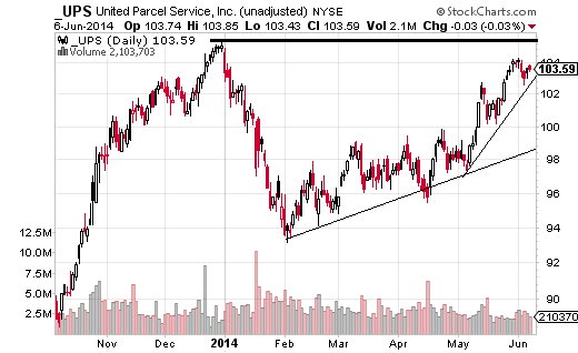 United Postal Service (NYSE:UPS) made its last high on December 31, before losing 10% of its value in January.