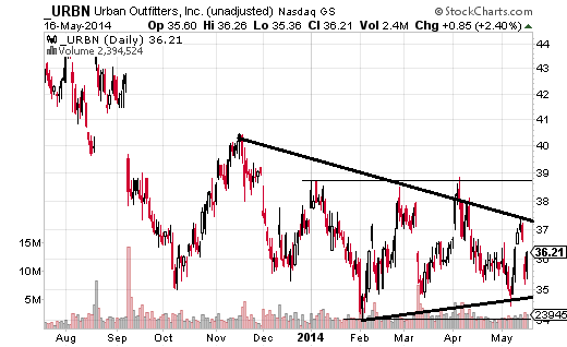 Urban Outfitters (Nasdaq:URBN) has lacked a trend since the latter part of 2012, but since late 2013 the price action has become even constricted.