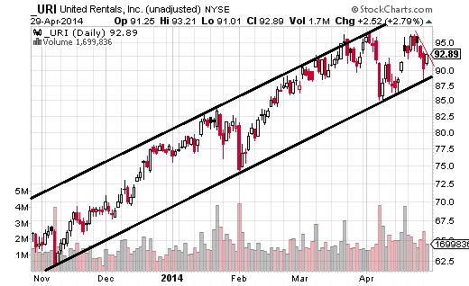 United Rentals (NYSE:URI) met with resistance twice in April just below $97 ($96.72 high) but was unable to push past it.