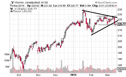 Visa (NYSE:V) is consolidating below a high of $235.50.