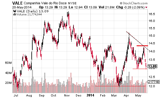 In April Vale S.A. (NYSE:VALE) was looking like it could reverse the long-term downtrend.