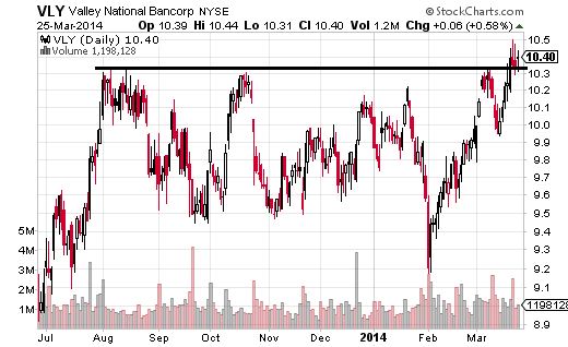 Valley National Bancorp (NYSE:VLY) is still in indecision mode.