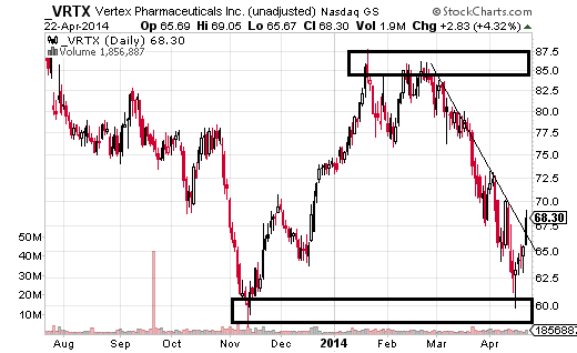 Vertex Pharmaceuticals (Nasdaq:VRTX) has respected support between $60 and $58 for second time.