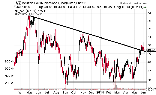 Verizon (NYSE:VZ) has been creeping back up to the October high at $51.49.
