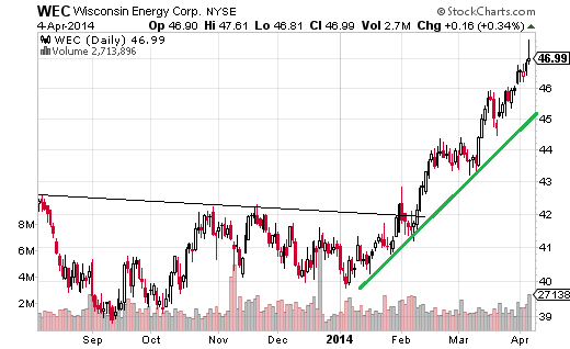 Wisconsin Energy (NYSE:WEC) has been in an uptrend throughout 2014, and advanced 2.29% over the last week.
