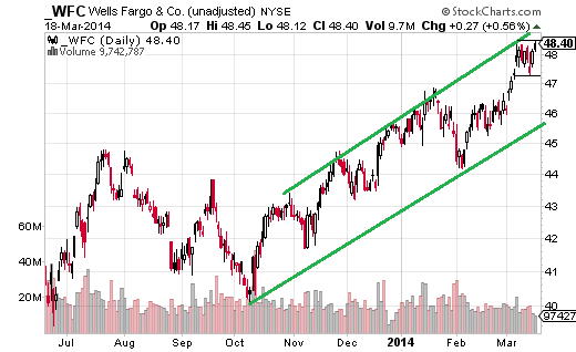 Wells Fargo (NYSE:WFC) is the second best performer YTD, up more than 6%. When the S&P 500 pulled back last week, Wells Fargo barely budged, and then moved right back to near the 52-high on March 18.
