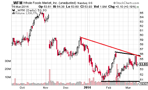 Whole Foods (Nasdaq:WFM) has been in a downtrend since putting in a October high at $65.59.