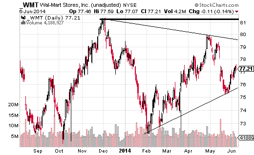 Walmart (NYSE:WMT) has been moving predominantly sideways since mid-2013.
