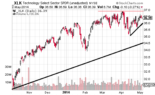 echnology Select Sector SPDR (ARCA:XLK) still looks quite strong, but has given up ground in recent months to some other sectors.