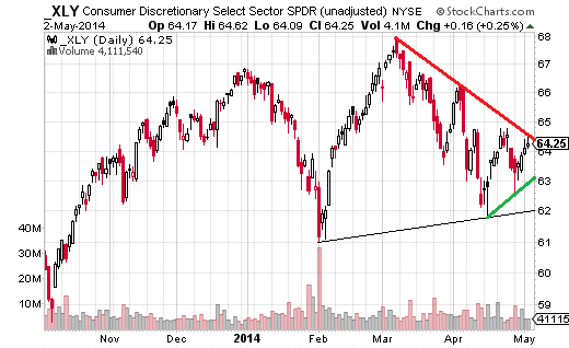 Consumer Discretionary Select Sector SPDR (AMEX:XLY) has been moving lower since mid-March and is currently testing that trendline.
