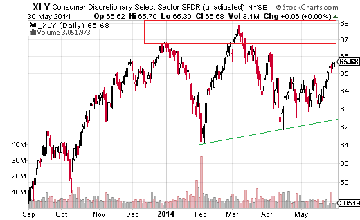 Consumer Discretionary Select Sector SPDR (ARCA:XLY) recently broke above a basing consolidation pattern, between $65 and $62.50, signaling an advance.
