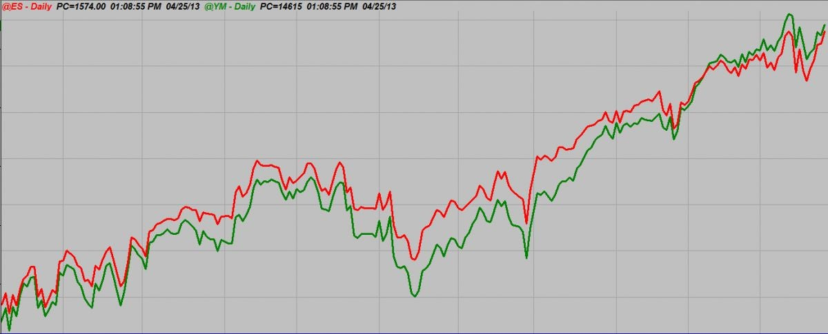 Futures spread trading charts