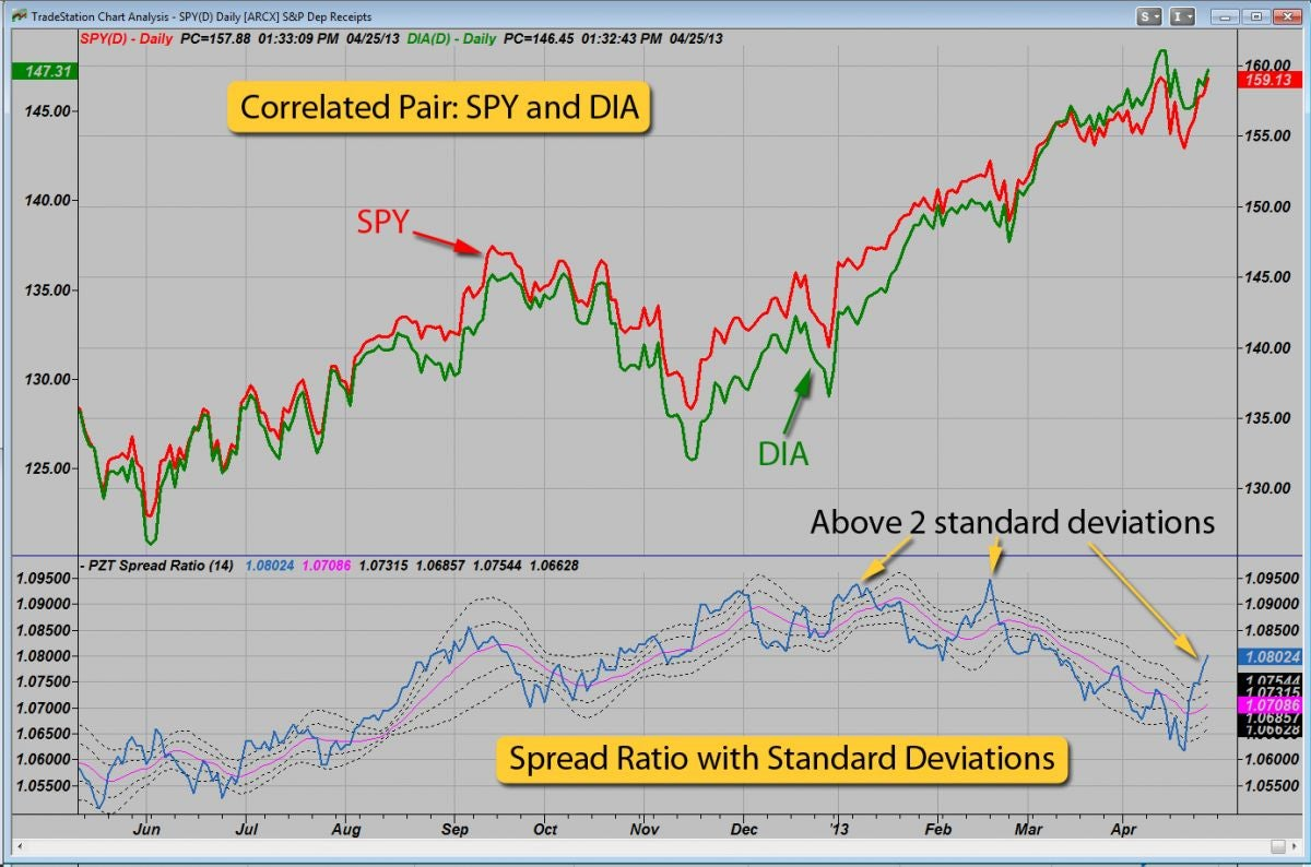 A Spread Ratio Indicator Appears Below The Price Chart, Along With A Standard  Deviation Overlay Image Created With Tradestation Determining