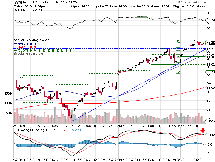 IWM bearish