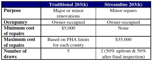 203k loans and streamlined loans offer different opportunities when buying a foreclosed property
